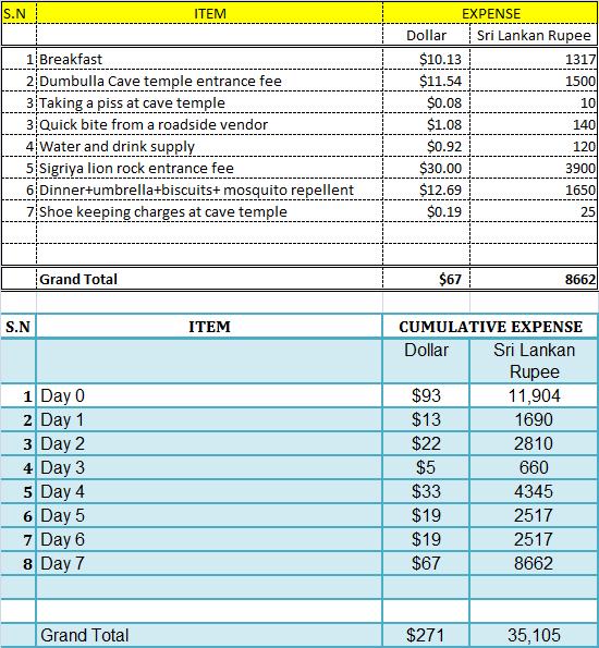 Sri Lanka Travel Expense Report- Day 7