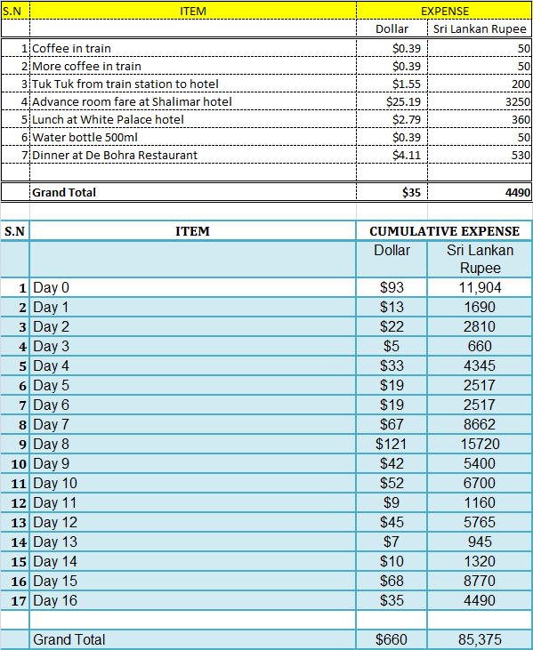 Sri Lanka Travel Expense Report- Day 16