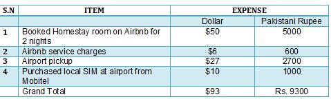 sri lanka day 0 travel expense