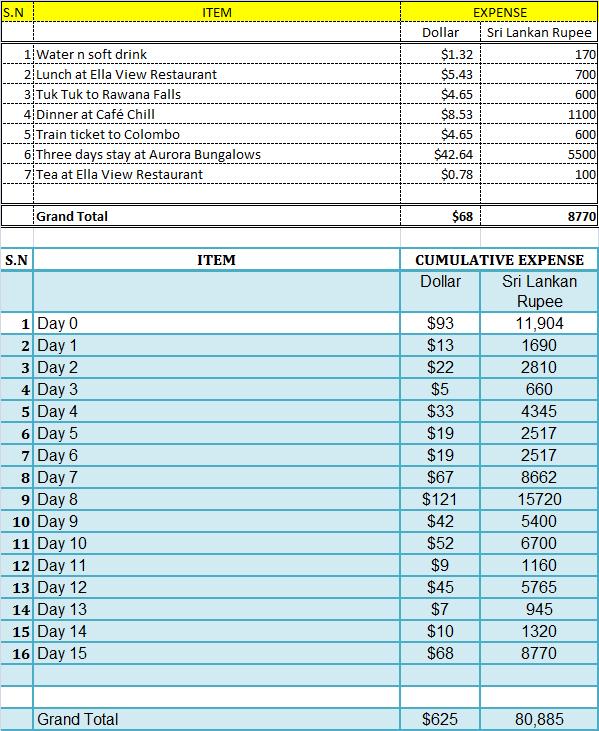 Sri Lanka Travel Expense Report- Day 15
